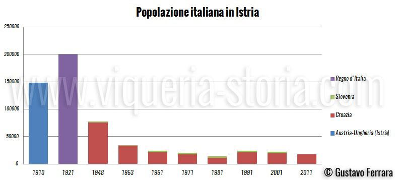 grafico popolazione italiana
