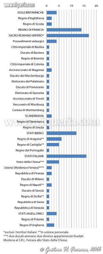Numero degli atenei per stato nel 1492