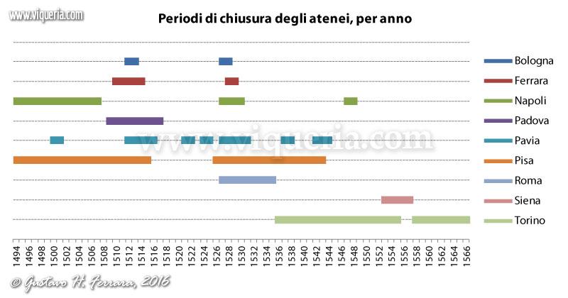 periodi di chiusura degli atenei 1494 - 1566